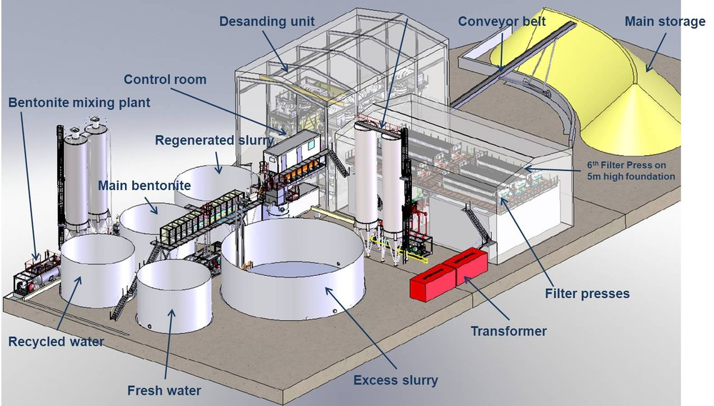 Slurry treatment plant installation and operation